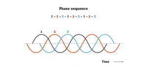 35_3.5 Phase sequence - waveform